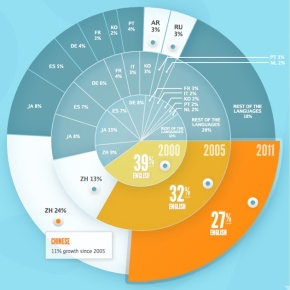 Chinese Speeding Past English on theInternet