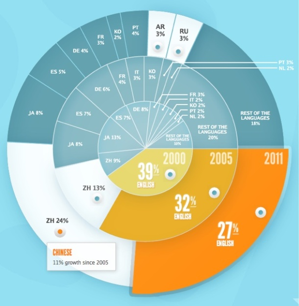 Internet language users over time