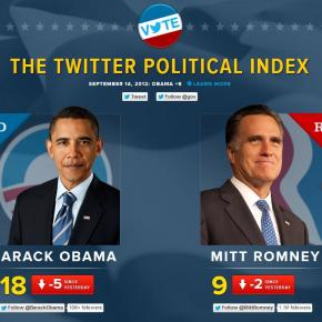 What Twitter Reveals About the Political Landscape