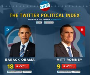 Obama vs. Romney on Twitter