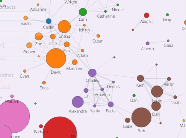 Diagram of personal contacts